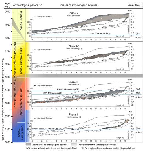 https://www.eg-quaternary-sci-j.net/68/107/2019/egqsj-68-107-2019-f05
