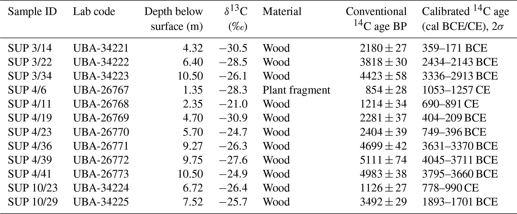 EGQSJ - Coastal lowland and floodplain evolution along the