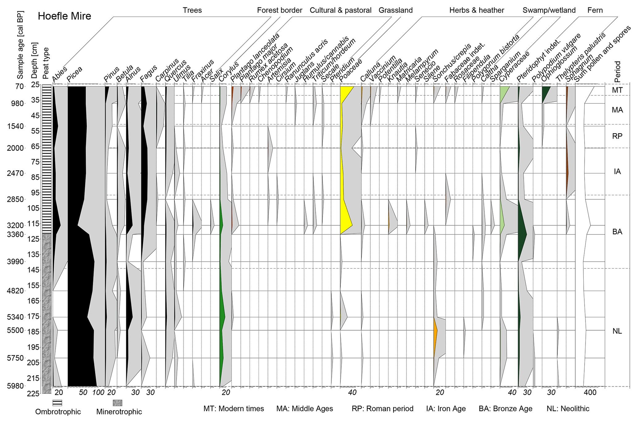 EGQSJ - 6200 years of human activities and environmental change in
