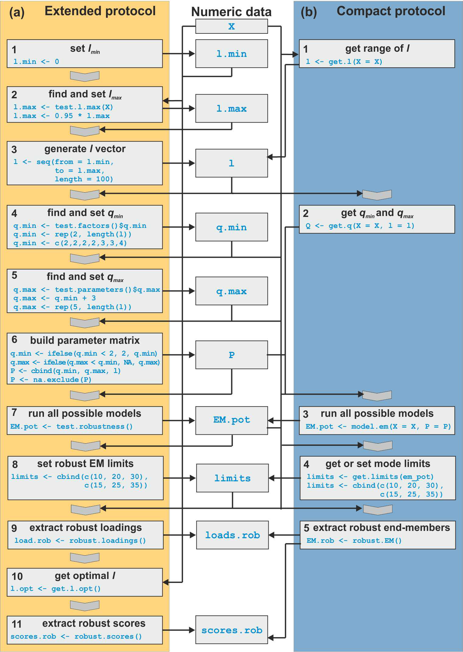 EGQSJ - Grain-size distribution unmixing using the R package