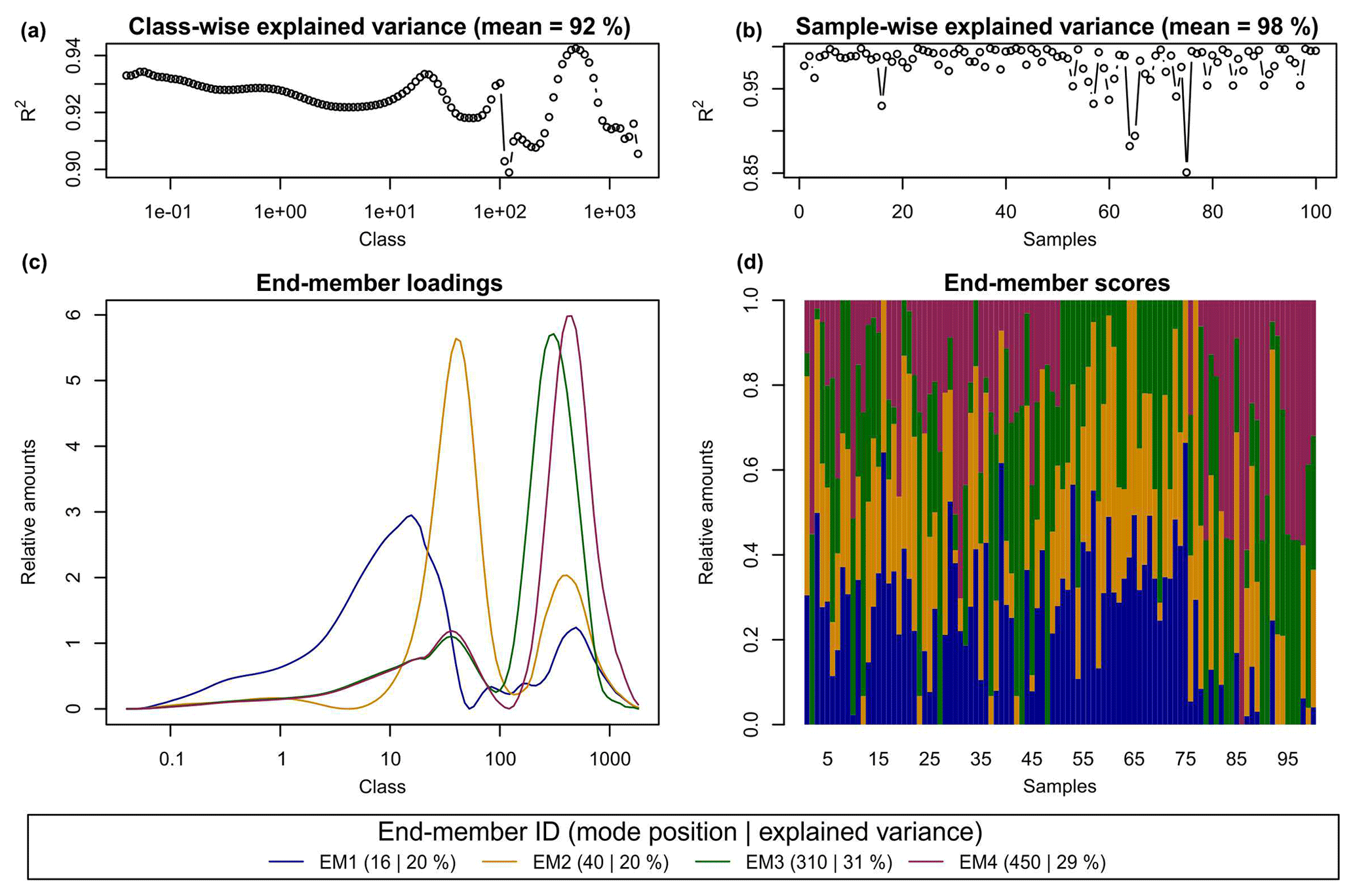 EGQSJ - Grain-size distribution unmixing using the R package EMMAgeo