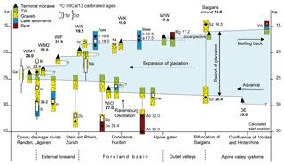 https://www.eg-quaternary-sci-j.net/68/53/2019/egqsj-68-53-2019-f02