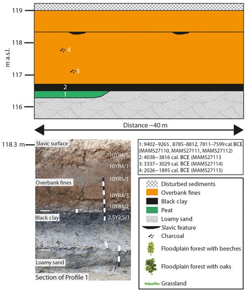 https://www.eg-quaternary-sci-j.net/68/95/2019/egqsj-68-95-2019-f04