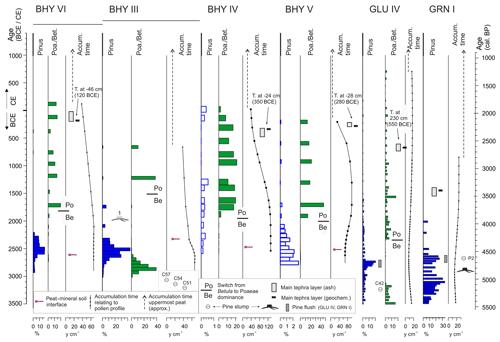 https://www.eg-quaternary-sci-j.net/69/1/2020/egqsj-69-1-2020-f11